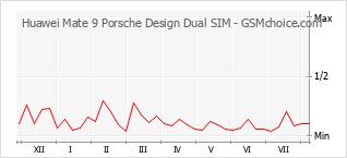 Grafico di modifiche della popolarità del telefono cellulare Huawei Mate 9 Porsche Design Dual SIM