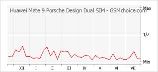 Populariteit van de telefoon: diagram Huawei Mate 9 Porsche Design Dual SIM