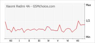 Le graphique de popularité de Xiaomi Redmi 4A
