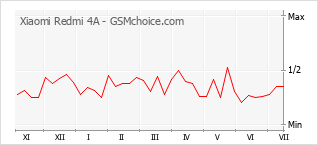 Populariteit van de telefoon: diagram Xiaomi Redmi 4A