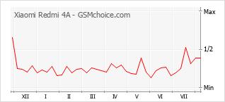 Диаграмма изменений популярности телефона Xiaomi Redmi 4A