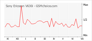 手機聲望改變圖表 Sony Ericsson V630i