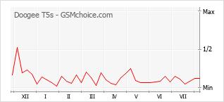 Le graphique de popularité de Doogee T5s