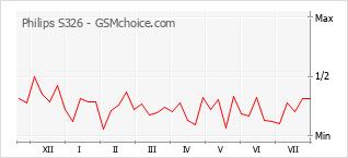Popularity chart of Philips S326