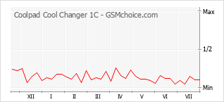Popularity chart of Coolpad Cool Changer 1C