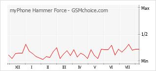 Populariteit van de telefoon: diagram myPhone Hammer Force