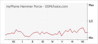 Traçar mudanças de populariedade do telemóvel myPhone Hammer Force