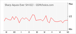 Popularity chart of Sharp Aquos Ever SH-02J