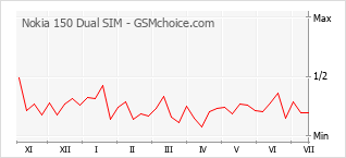 Le graphique de popularité de Nokia 150 Dual SIM