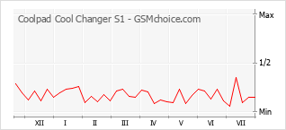 Popularity chart of Coolpad Cool Changer S1