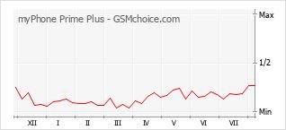 Traçar mudanças de populariedade do telemóvel myPhone Prime Plus