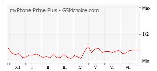 Диаграмма изменений популярности телефона myPhone Prime Plus