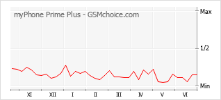 手機聲望改變圖表 myPhone Prime Plus