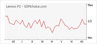 Gráfico de los cambios de popularidad Lenovo P2