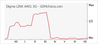 Diagramm der Poplularitätveränderungen von Digma LINX A401 3G
