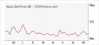 Le graphique de popularité de Asus ZenFone AR