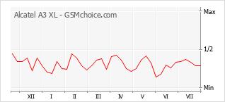 Диаграмма изменений популярности телефона Alcatel A3 XL