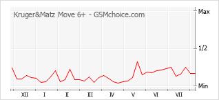 Populariteit van de telefoon: diagram Kruger&Matz Move 6+