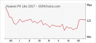 Grafico di modifiche della popolarità del telefono cellulare Huawei P9 Lite 2017