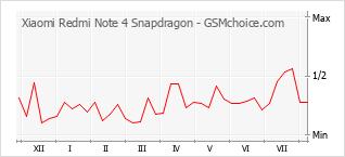 手機聲望改變圖表 Xiaomi Redmi Note 4 Snapdragon