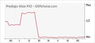 Диаграмма изменений популярности телефона Prestigio Wize PX3