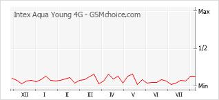 Le graphique de popularité de Intex Aqua Young 4G