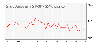 Grafico di modifiche della popolarità del telefono cellulare Sharp Aquos mini SHV38