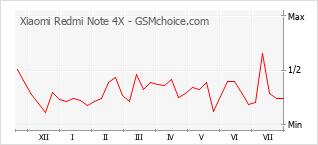 手机声望改变图表 Xiaomi Redmi Note 4X
