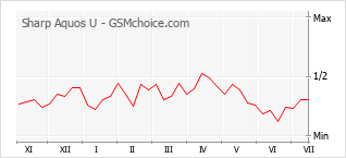 Popularity chart of Sharp Aquos U