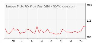 Popularity chart of Lenovo Moto G5 Plus Dual SIM