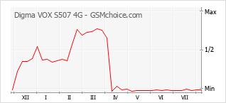 Le graphique de popularité de Digma VOX S507 4G