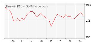 Gráfico de los cambios de popularidad Huawei P10
