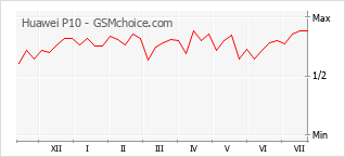 Grafico di modifiche della popolarità del telefono cellulare Huawei P10
