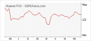 Populariteit van de telefoon: diagram Huawei P10