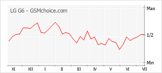 Popularity chart of LG G6