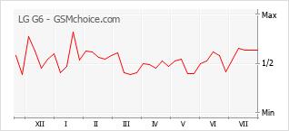 Gráfico de los cambios de popularidad LG G6