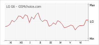 Grafico di modifiche della popolarità del telefono cellulare LG G6