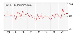 Диаграмма изменений популярности телефона LG G6