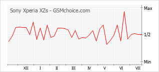 Popularity chart of Sony Xperia XZs
