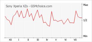 Gráfico de los cambios de popularidad Sony Xperia XZs