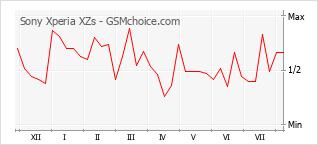 Grafico di modifiche della popolarità del telefono cellulare Sony Xperia XZs