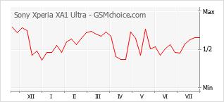 手機聲望改變圖表 Sony Xperia XA1 Ultra