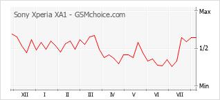 Diagramm der Poplularitätveränderungen von Sony Xperia XA1
