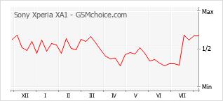 Gráfico de los cambios de popularidad Sony Xperia XA1