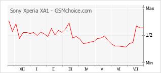 Populariteit van de telefoon: diagram Sony Xperia XA1