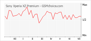 Diagramm der Poplularitätveränderungen von Sony Xperia XZ Premium