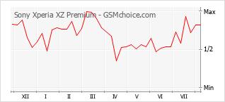 Gráfico de los cambios de popularidad Sony Xperia XZ Premium