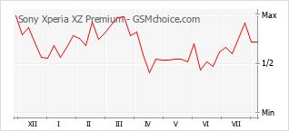 Le graphique de popularité de Sony Xperia XZ Premium