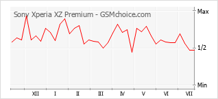 Populariteit van de telefoon: diagram Sony Xperia XZ Premium