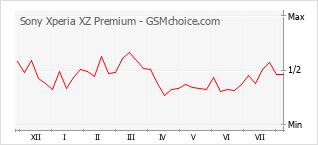 Traçar mudanças de populariedade do telemóvel Sony Xperia XZ Premium
